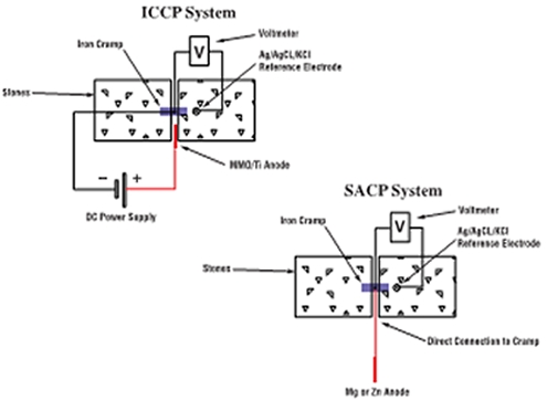 surge protection wiring diagram cathodic protection #3