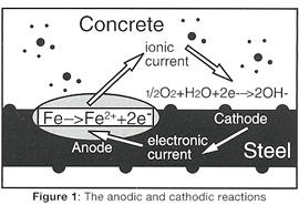 cathodic and anodic protection pdf