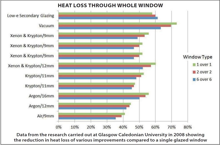 A bar chart showing how various improvements can reduce heat loss.