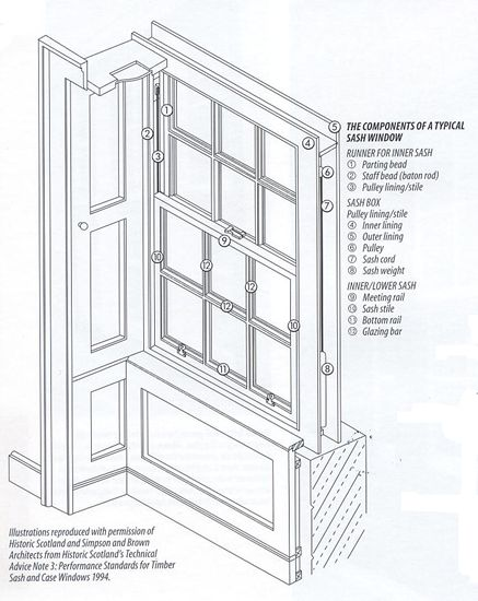 Sash windows painting and draught proofing for Window frame plan